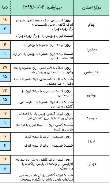وضعیت آبوهوا و محورهای مواصلاتی کشور در ۶ فروردین