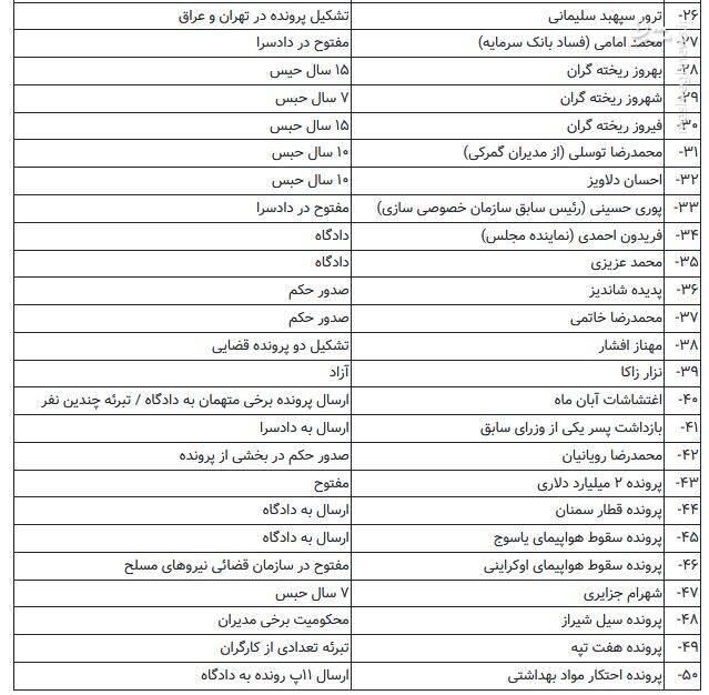سرنوشت ۵۰ پرونده مهم قضایی چهرهها و آقازادهها + جدول