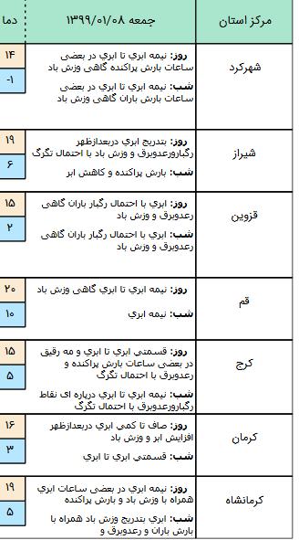 وضعیت آبوهوا و محورهای مواصلاتی کشور در ۸ فروردین