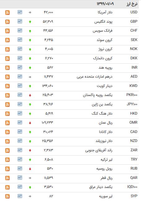 نرخ ۴۷ ارز بین بانکی در ۹ فروردین؛ قیمت ۳۰ ارز رسمی افزایش یافت + جدول