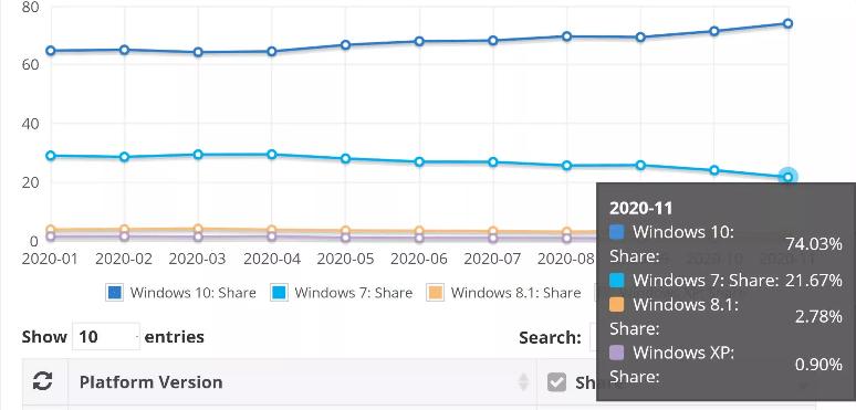 استفاده ۱۰۰ میلیون کاربر از ویندوز ۷ یک سال پس از پایان پشتیبانی