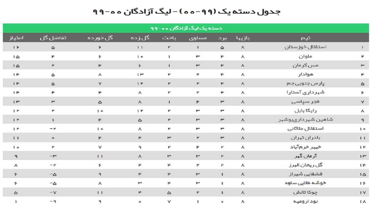 دومین شکست پیاپی پارس جنوبی جم/ تساوی شاهین شهرداری بوشهر در تهران