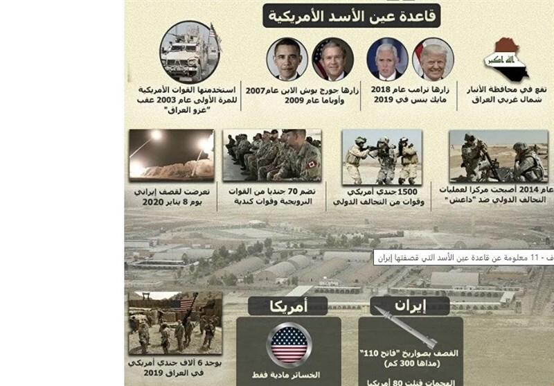 سرنوشت پایگاههای نظامی آمریکا در عراق پس از حمله ایران به عین الاسد