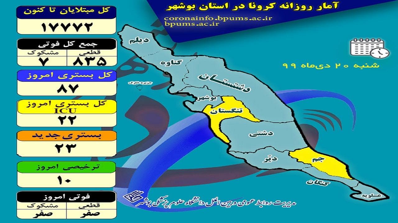 ۸ شهرستان در وضعیت آبی کرونایی/ امروز فوتی کرونا در بوشهر ثبت نشد
