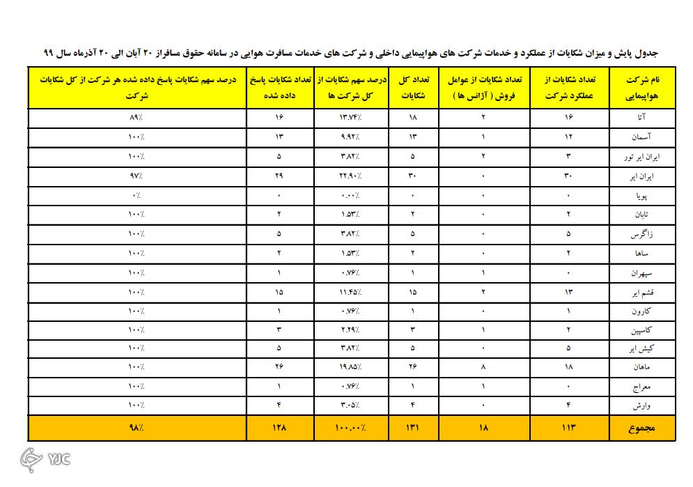 ثبت ۱۳۰ شکایت از شرکتهای هواپیمایی تنها در یک ماه/ ایران ایر و ماهان صدر نشین شکایتها