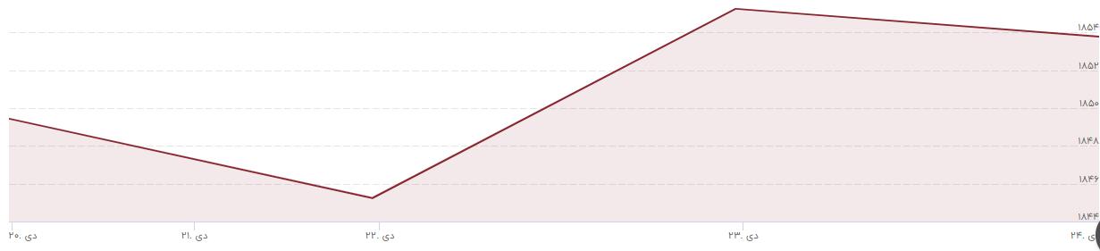 شاخص بورس تا چه زمانی منفی است؟/ سکه و دلار به کانال قیمتی جدید رسیدند