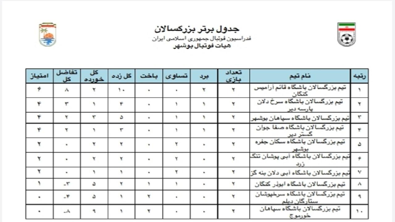 هفته دوم لیگ برتر فوتبال بزرگسالان بوشهر برگزار شد