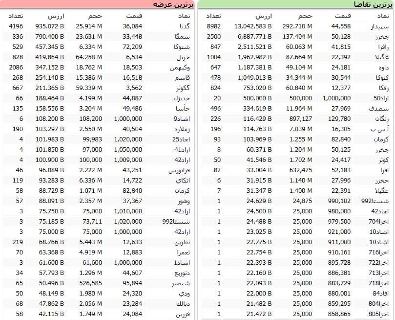 سنگینترین صفهای خرید و فروش سهام در ۲۷ دی ماه