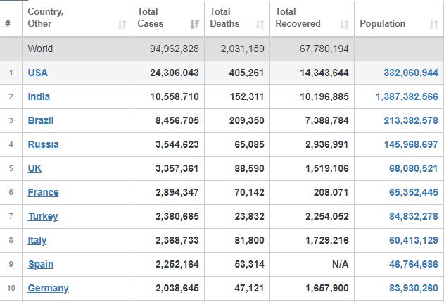 جدیدترین آمار کشورهایی که بیشتر به کرونا آلوده هستند+ جدول