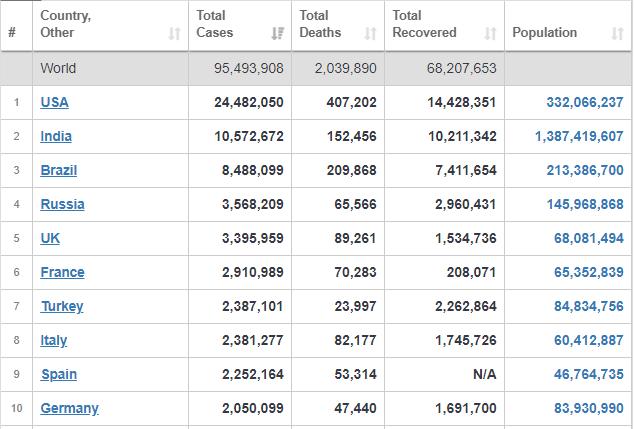 تازهترین آمارها از کشورهایی که بیشتر به کرونا آلوده هستند+ جدول