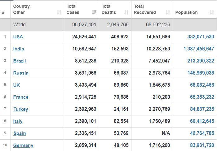 آمارهای جدید از کشورهایی که بیشتر به ویروس کرونا آلوده هستند+ جدول