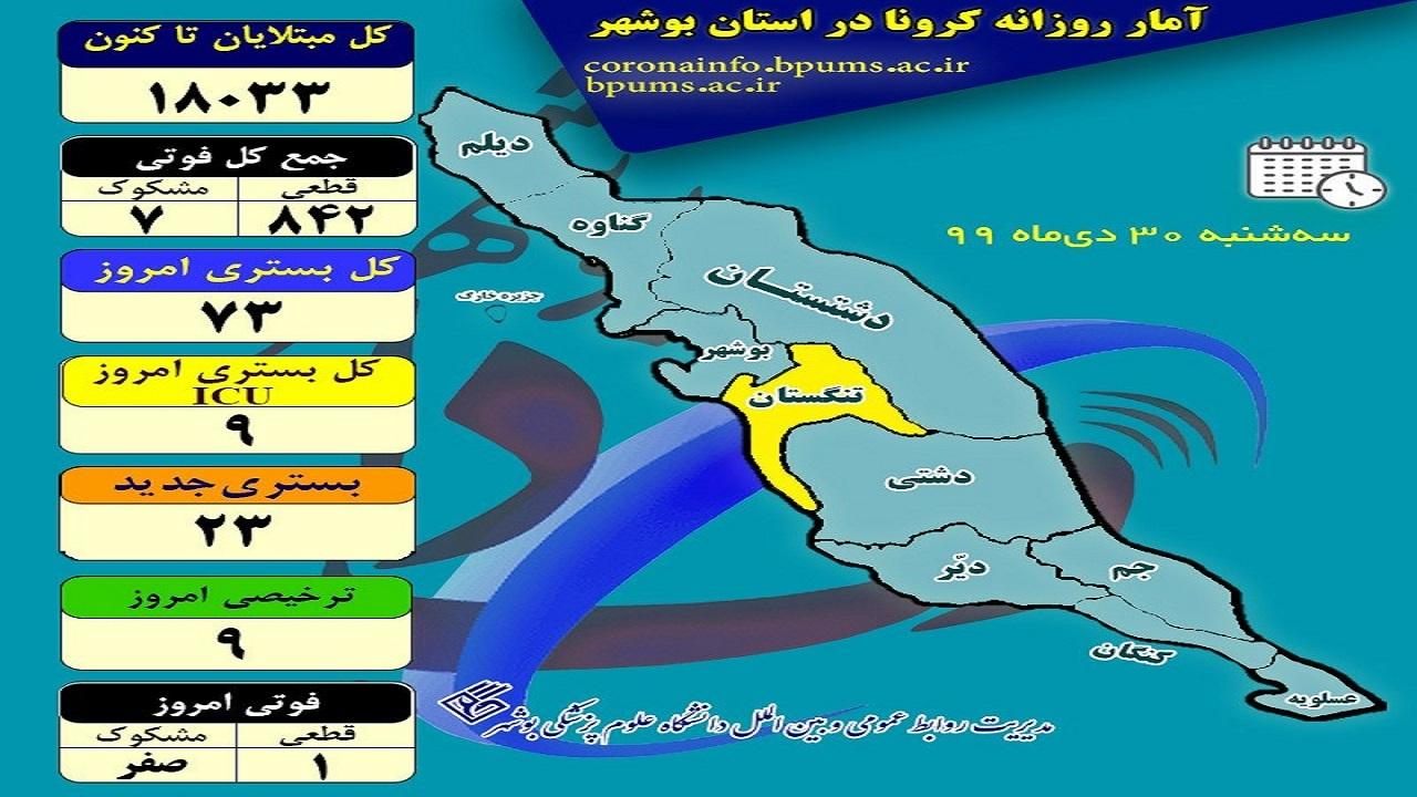 جانباختگان کرونا در بوشهر ۸۴۹ نفر شدند