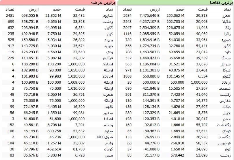 سنگینترین صفهای خرید و فروش سهام در ۹ دی ماه