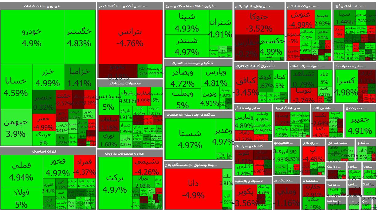 سنگینترین صفهای خرید و فروش سهام در یکم بهمن ماه