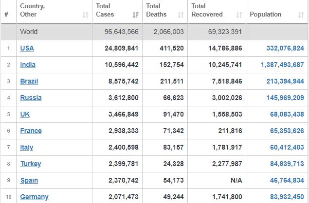 آمار و ارقام جدید از شیوع کرونا در کشورهای مختلف+ جدول