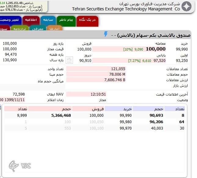 سنگینترین صفهای خرید و فروش سهام در ۱۱ بهمن ماه