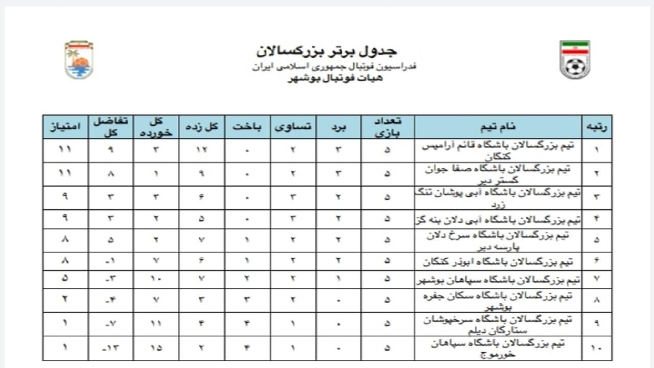 آرامیس کنگان در صدر جدول لیگ برتر فوتبال بوشهر