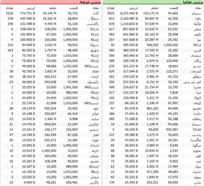 سنگینترین صفهای خرید و فروش سهام در ۱۲ بهمن ماه