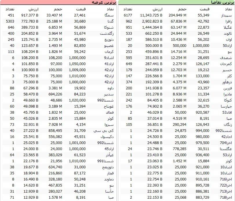 سنگینترین صفهای خرید و فروش سهام در ۱۳ بهمن ماه