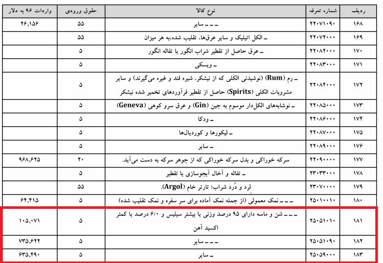 ورود ۳ و نیم هزار تن شن و ماسه به کشور/ قانونی یا غیر قانونی