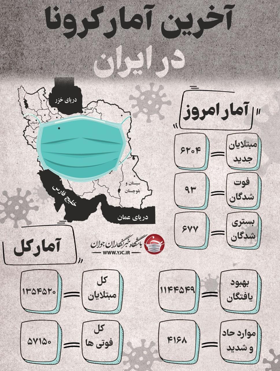 آخرین آمار کرونا در ایران؛ خیز نسبی بیماری در کشور
