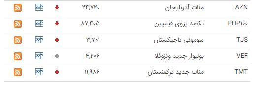 قیمت ارز بین بانکی در ۲۱ بهمن؛ پوند انگلیس افزایش یافت