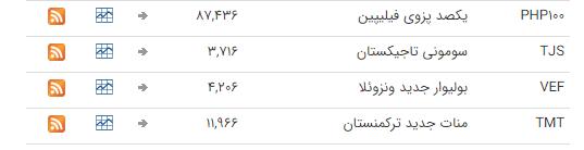 قیمت ارز بین بانکی در ۲۶ بهمن؛ تمامی قیمتها ثابت ماند
