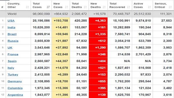 آمار جدید شیوع کرونا در کشورهای مختلف جهان + جدول