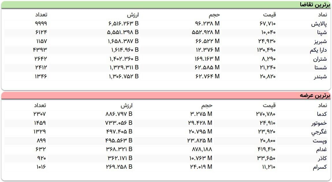 سنگینترین صفهای خرید و فروش سهام در ۴ بهمن ماه