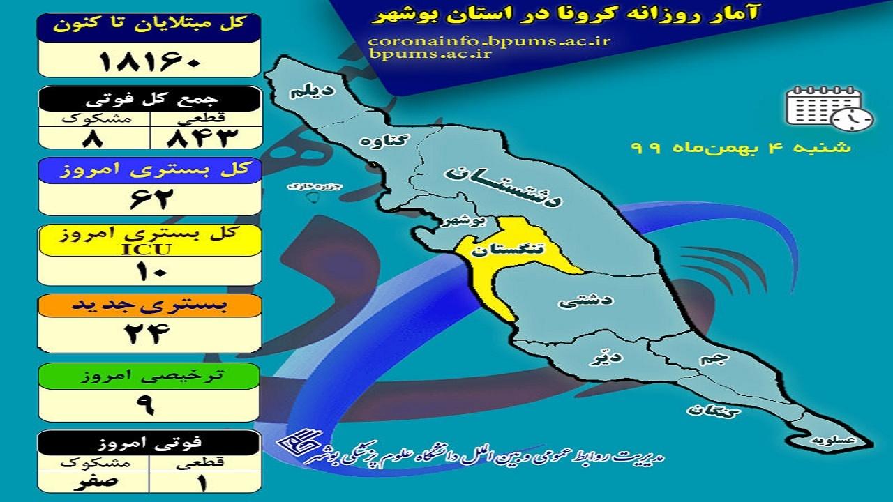 یک فوتی دیگر کرونایی در استان بوشهر ثبت شد