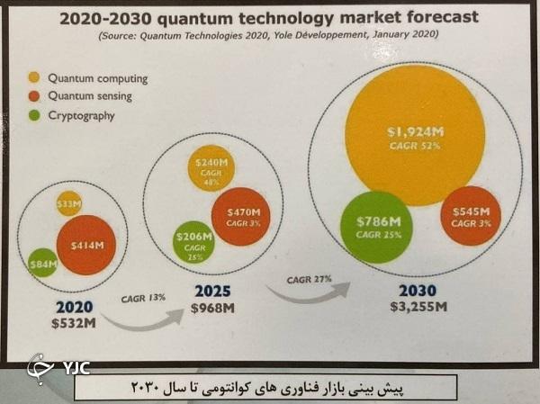 فناوری علوم کوانتومی چیست و چرا ایران به آن نیاز دارد؟