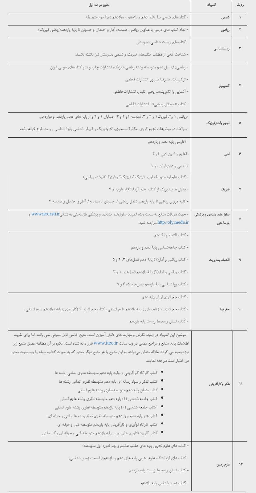منابع آزمون المپیادهای علمی در سال تحصیلی ۱۴۰۰-۱۳۹۹