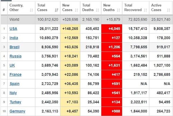 آمار جدید قربانیان کرونا در جهان + جدول