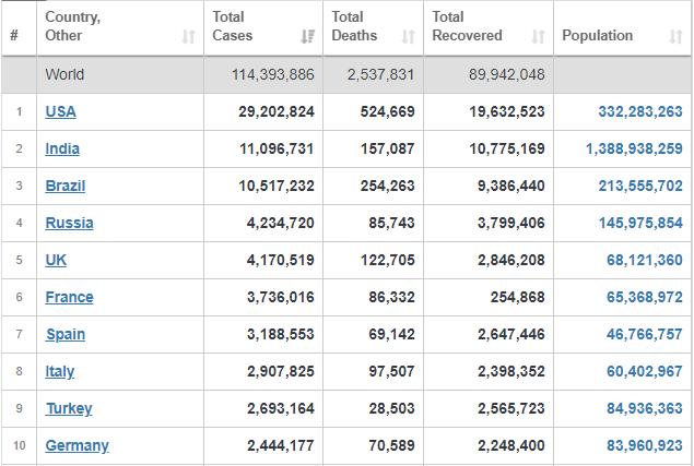 جدیدترین آمارهای جهانی گستردگی کرونا+ جدول
