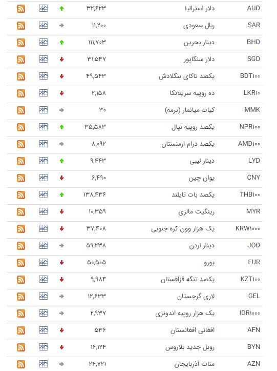 قیمت ارز بین بانکی در ۱۲ اسفند؛ قیمت دلار ثابت ماند