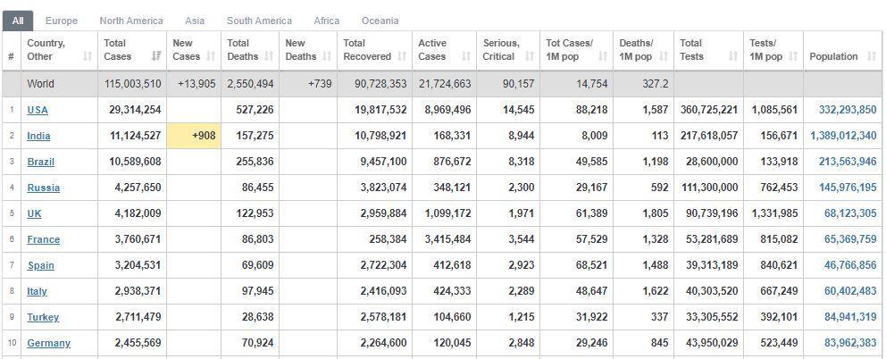 آخرین آمار بینالمللی مبتلایان به کووید-۱۹+ جدول