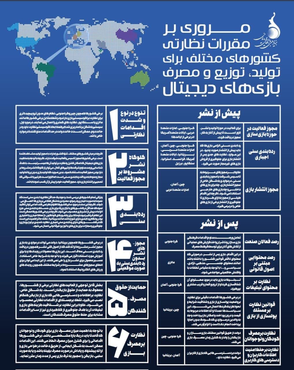 مروری بر مقررات نظارتی کشورهای مختلف برای تولید، توزیع و مصرف بازیهای دیجیتال +اینفوگرافیک
