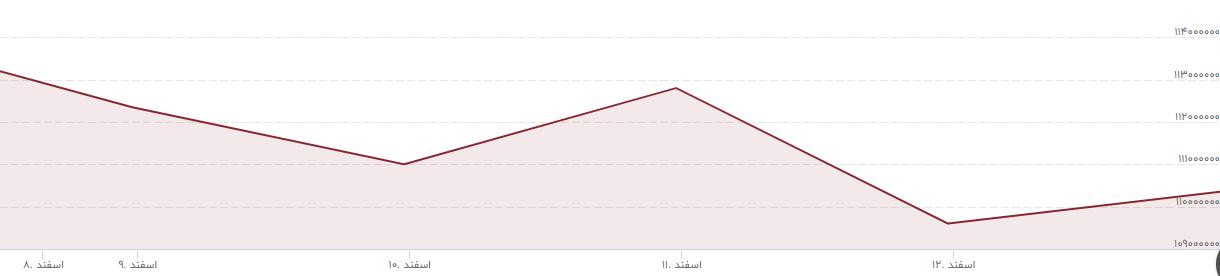 کاهش تقاضا در بازار های مالی در آستانه نوروز، بورس در سال جدید رشد می کند؟/ ارز آرام گرفت
