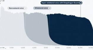 رونمایی کوالکام از Snapdragon Sound