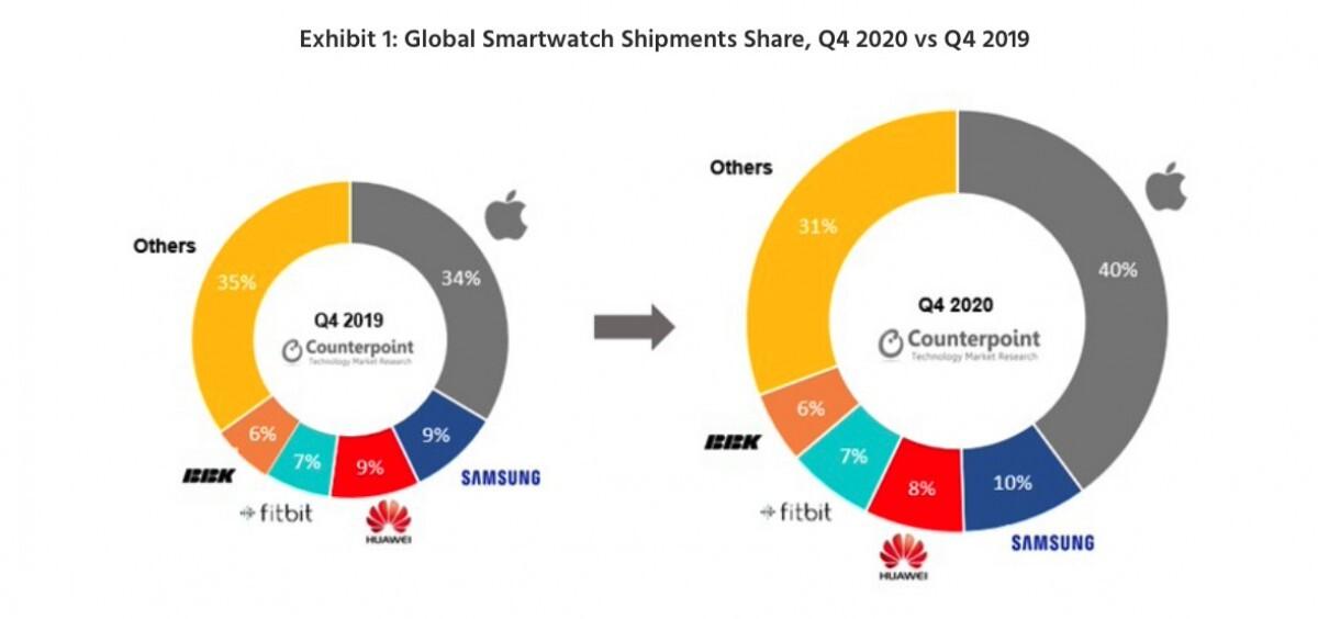 اپل واچ رهبر بازار ساعتهای هوشمند است