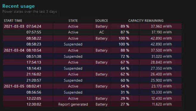 گزارش عمر باتری