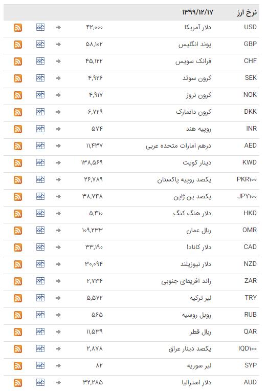 قیمت ارز بین بانکی در ۱۷ اسفند؛ قیمت تمامی ارزها ثابت ماند