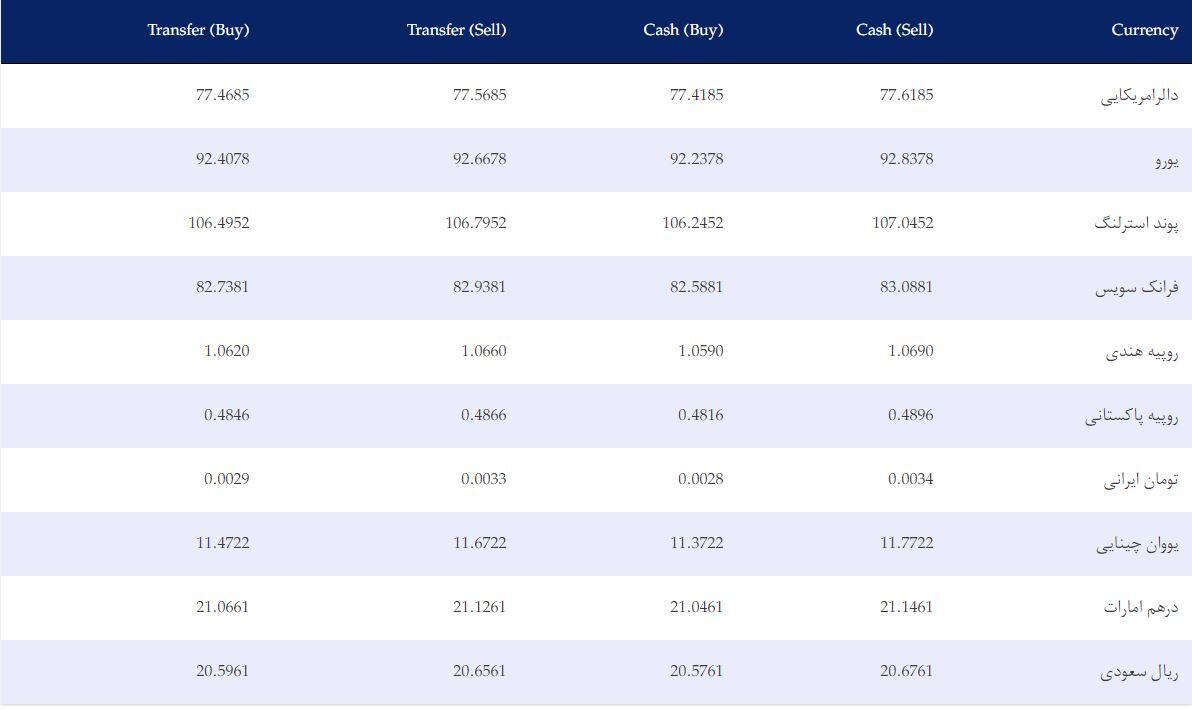 نرخ ارزهای خارجی در بازار امروز کابل/ ۱۷ حوت