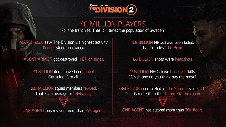 بازی The Division ۲