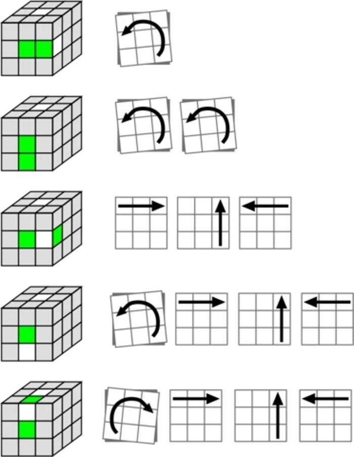 چگونه مکعب روبیک را حل کنیم؟ + ویدئو