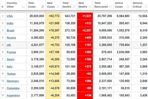 جدیدترین آمار قربانیان کرونا در جهان + جدول