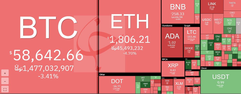 عقبگَرد قیمت بیت کوین/ ارزهای دیجیتال ارزان شدند