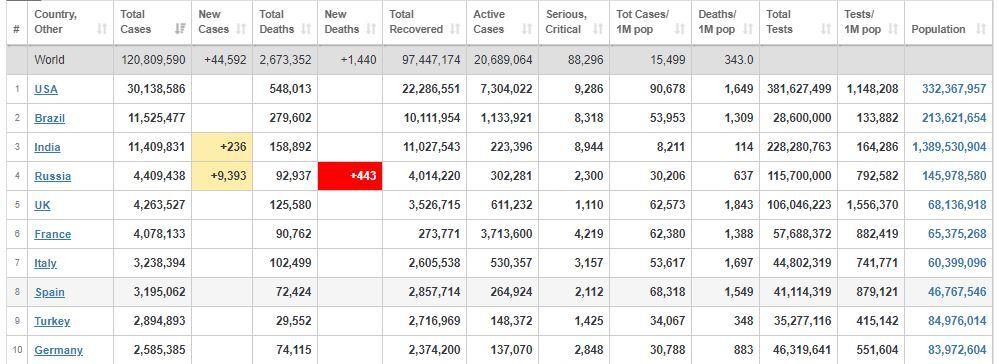 جدیدترین آمار بینالمللی مبتلایان به کووید-۱۹+ جدول