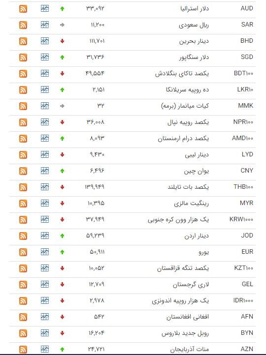 قیمت ارز بین بانکی در ۴ اسفند؛ قیمت دلار ثابت ماند