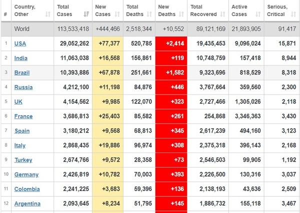 آخرین آمارها از شیوع کرونا در جهان + جدول